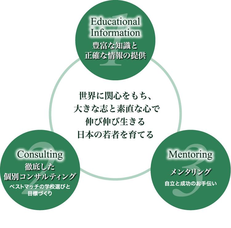世界に関心を持ち、大きな志と素直な心で伸び伸び生きる日本の若者を育てる1.Educational Information豊富な知識と正確な情報の提供2.Consulting 徹底した個別コンサルティング「ベストマッチの学校選びと目標づくり」3.Mentoring メンタリング 「自立と成功のお手伝い」